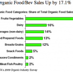 Organic Product Sales Up