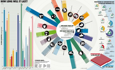 How Long Can It Last Amazing Infographic On Natural Resources