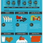 Santa's Carbon Footprint- Incredible Infographic