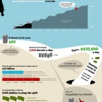 Eco-Graphic : The Cost Of The Oil Spill