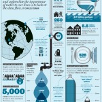 Eco-Graphic: The Importance Of Water