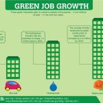 24 Exciting Stats on Green Job Growth