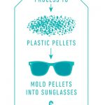 Ten Companies Making Eyewear From Ocean Trash