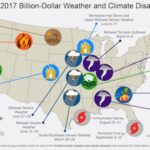 The Taxpayer Cost(s) of Climate Change